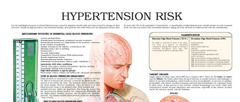 Risks of high blood pressure (Hypertension Risk)