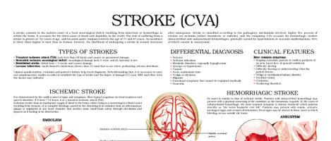 Stroke (CVA)