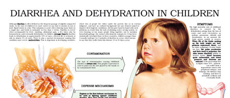 Diarrhea and dehydration in children